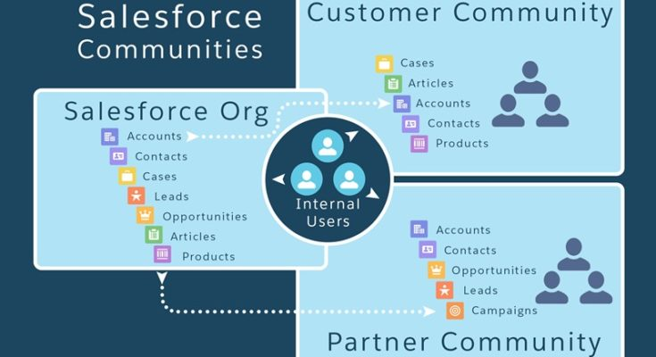 salesforce-community