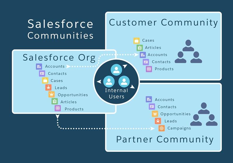 salesforce-community